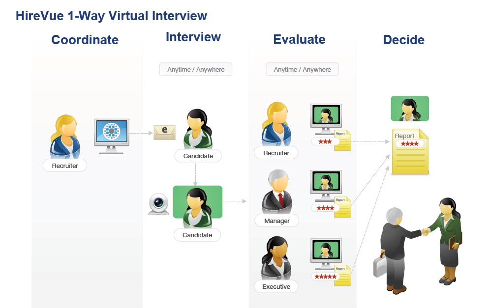 HireVue 1-Way Virtual Interview
